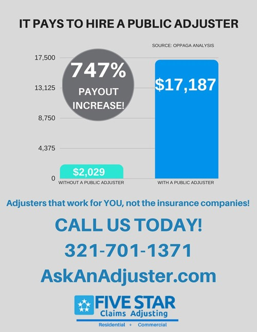 Insurance Claims Results with Public Adjusters
